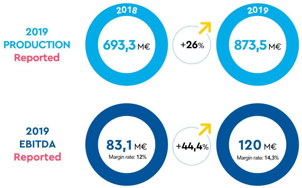 SOCOTEC-2019-key-figures